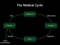 chp_medical_cycle